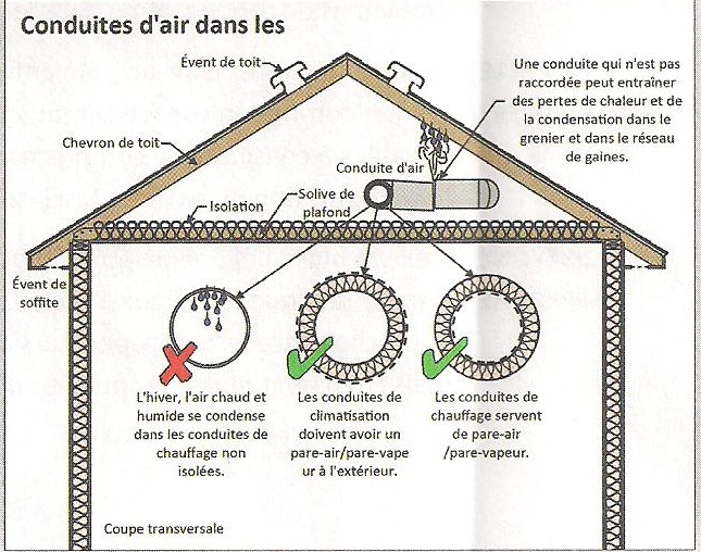 Comprendre l 39 importance de la ventilation du grenier for Analyse air maison