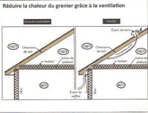 Grenier ventilation
