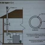 Inspection des cheminées et des fournaises.