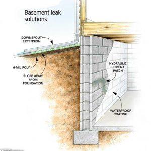 Infiltration d'eau imperméabilisation
