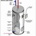 Installez un chauffe-eau électrique